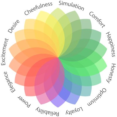 Palette of colours and their emotions